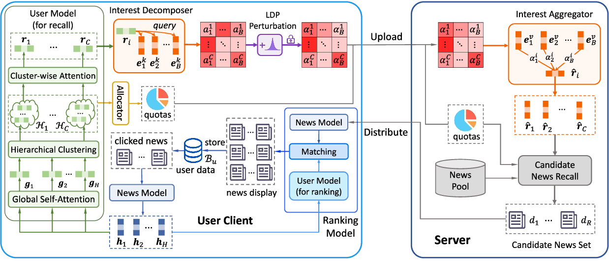 Figure 1 for Uni-FedRec: A Unified Privacy-Preserving News Recommendation Framework for Model Training and Online Serving