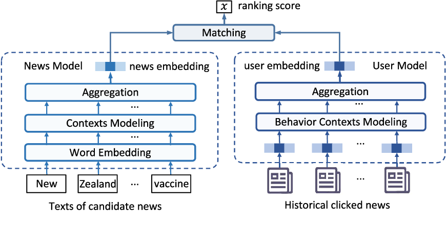 Figure 3 for Uni-FedRec: A Unified Privacy-Preserving News Recommendation Framework for Model Training and Online Serving