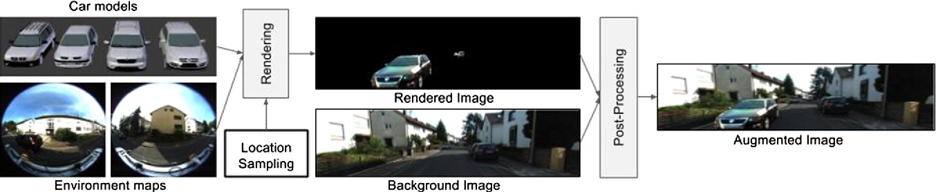 Figure 3 for Augmented Reality Meets Computer Vision : Efficient Data Generation for Urban Driving Scenes