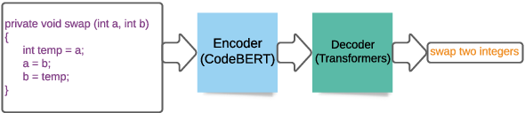 Figure 1 for Code to Comment Translation: A Comparative Study on Model Effectiveness & Errors