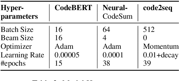 Figure 3 for Code to Comment Translation: A Comparative Study on Model Effectiveness & Errors