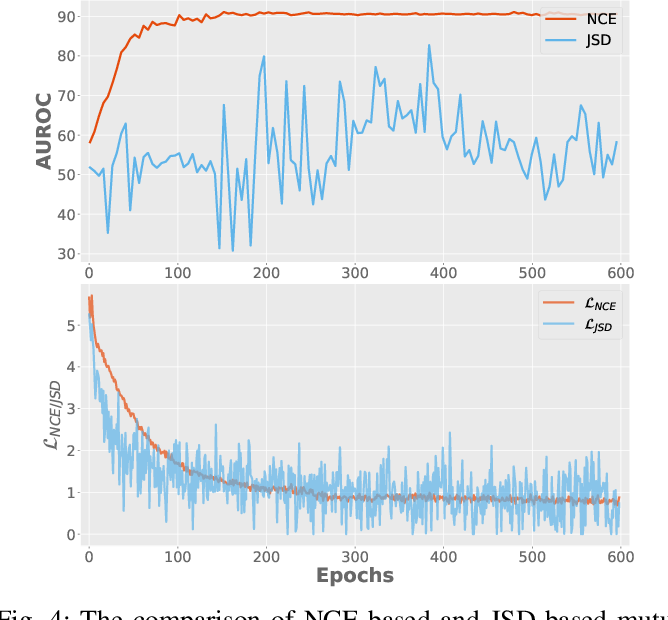 Figure 4 for Deep Unsupervised Image Anomaly Detection: An Information Theoretic Framework