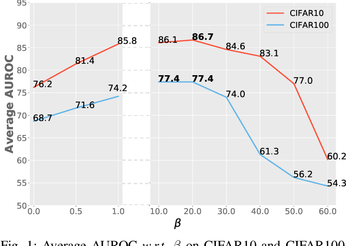 Figure 1 for Deep Unsupervised Image Anomaly Detection: An Information Theoretic Framework