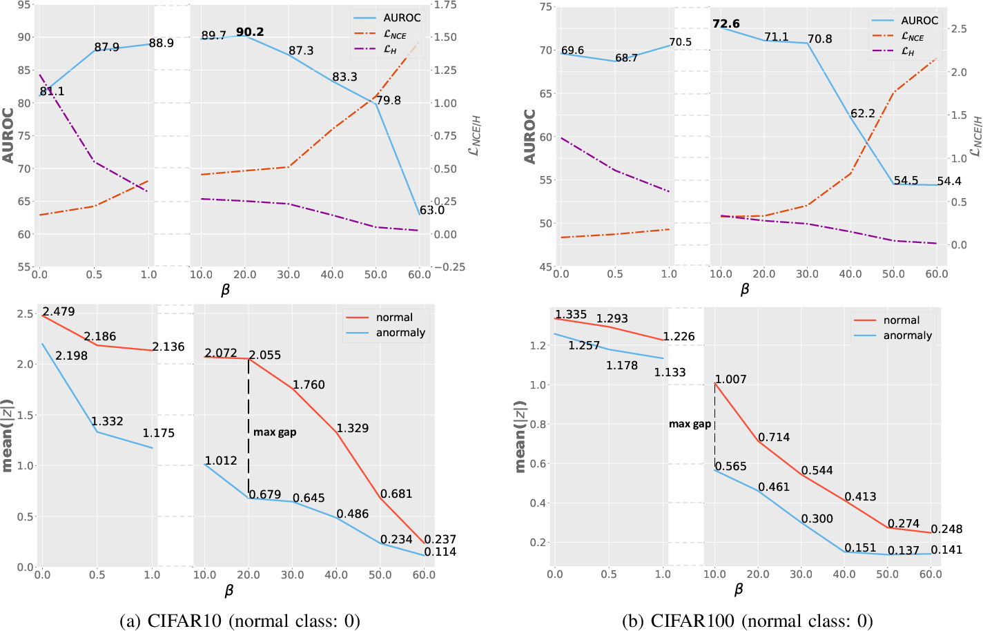Figure 3 for Deep Unsupervised Image Anomaly Detection: An Information Theoretic Framework
