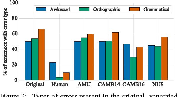Figure 4 for JFLEG: A Fluency Corpus and Benchmark for Grammatical Error Correction