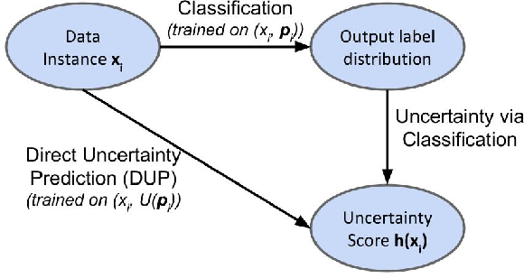 Figure 1 for Direct Uncertainty Prediction for Medical Second Opinions