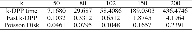 Figure 4 for Active Mini-Batch Sampling using Repulsive Point Processes