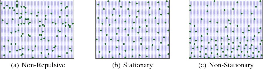 Figure 1 for Active Mini-Batch Sampling using Repulsive Point Processes