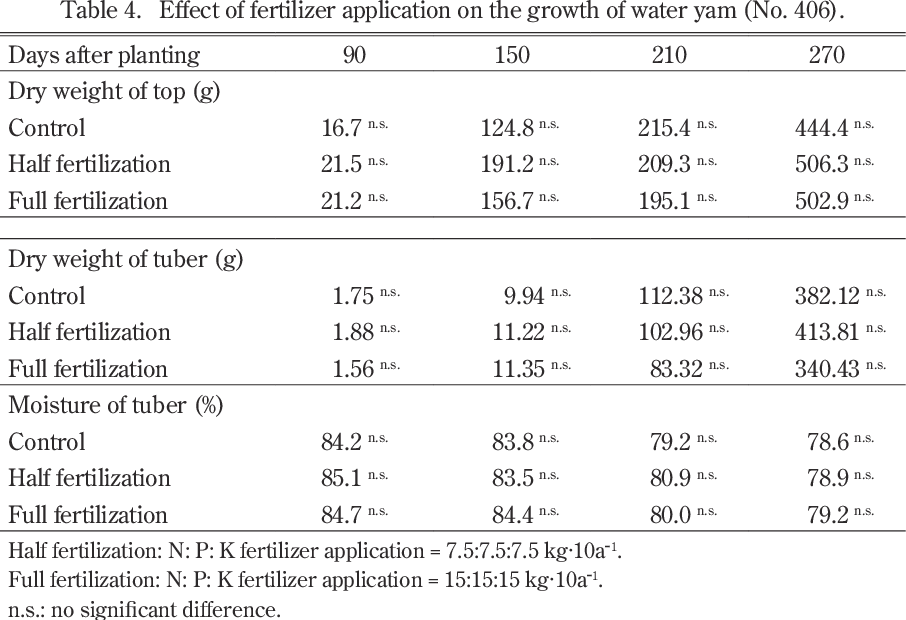 Table 4 from Growth of Water Yam (Dioscorea alata L ) under