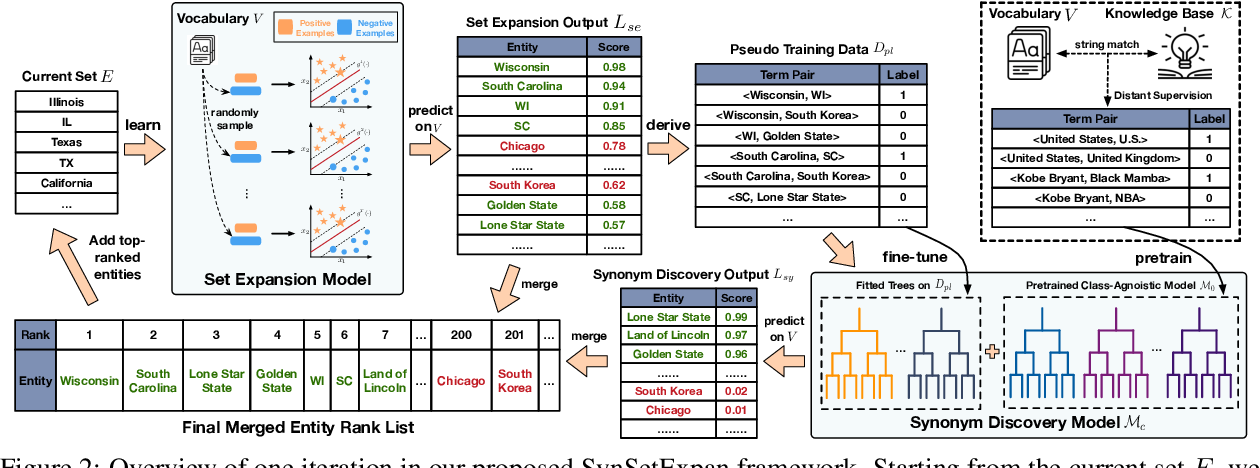 Figure 3 for SynSetExpan: An Iterative Framework for Joint Entity Set Expansion and Synonym Discovery
