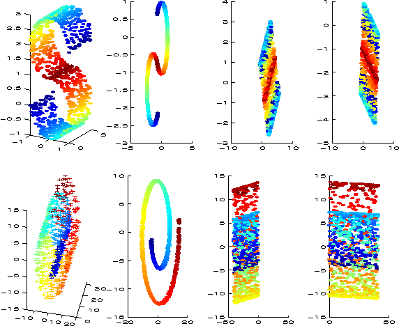 Fig. 1. Results of applying all methods on the s-curve and the swissroll. From left to right: OPRA -faces, Laplacianfaces and PCA.