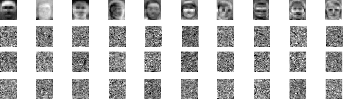 Fig. 2. The first 10 basis vectors from the ORL database illustrated in a pictorial fashion. From top to bottom: Eigenfaces, Fisherfaces, Laplacianfaces and OPRA -faces.
