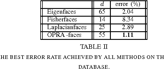 TABLE II THE BEST ERROR RATE ACHIEVED BY ALL METHODS ON THE UMIST DATABASE.