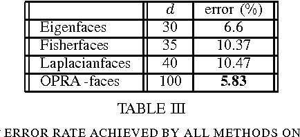 TABLE III THE BEST ERROR RATE ACHIEVED BY ALL METHODS ON THE ORL DATABASE.