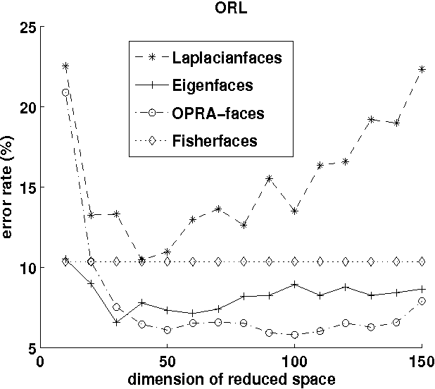 Fig. 6. Error rate with respect to the reduced dimension d on the ORL database.