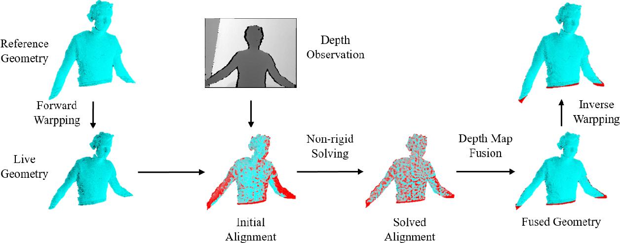 Figure 1 for SurfelWarp: Efficient Non-Volumetric Single View Dynamic Reconstruction