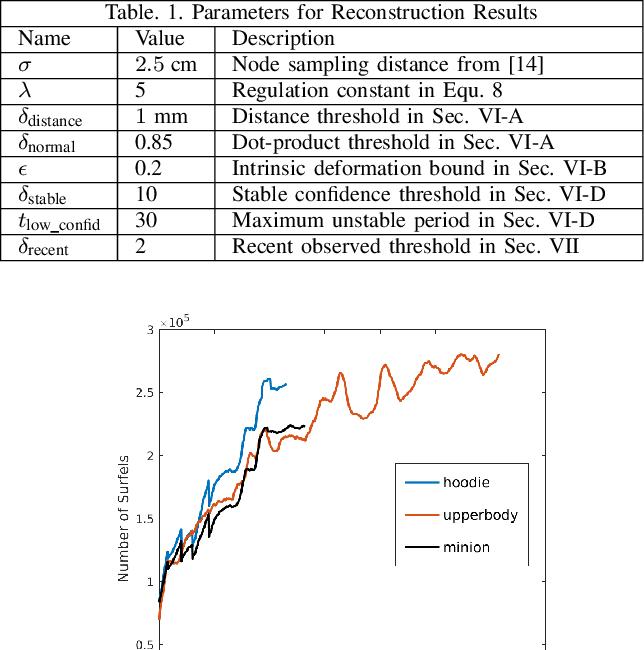 Figure 4 for SurfelWarp: Efficient Non-Volumetric Single View Dynamic Reconstruction