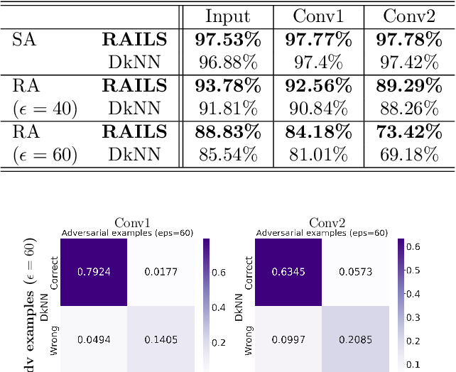 Figure 2 for RAILS: A Robust Adversarial Immune-inspired Learning System