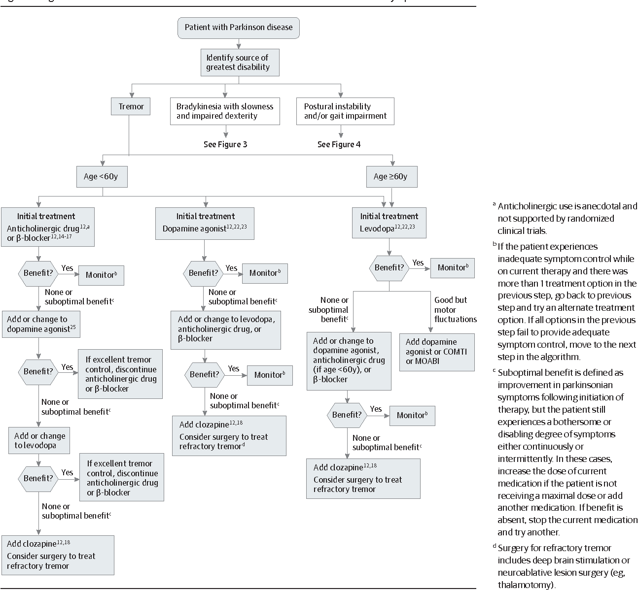 Parkinson S Disease Treatment Update: Figure 2 From Pharmacological Treatment Of Parkinson