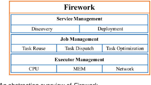 Firework: Data Processing and Sharing for Hybrid Cloud-Edge