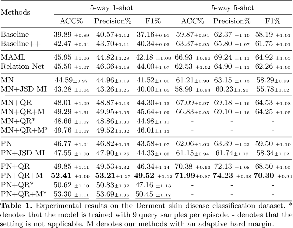 Figure 2 for Alleviating the Incompatibility between Cross Entropy Loss and Episode Training for Few-shot Skin Disease Classification