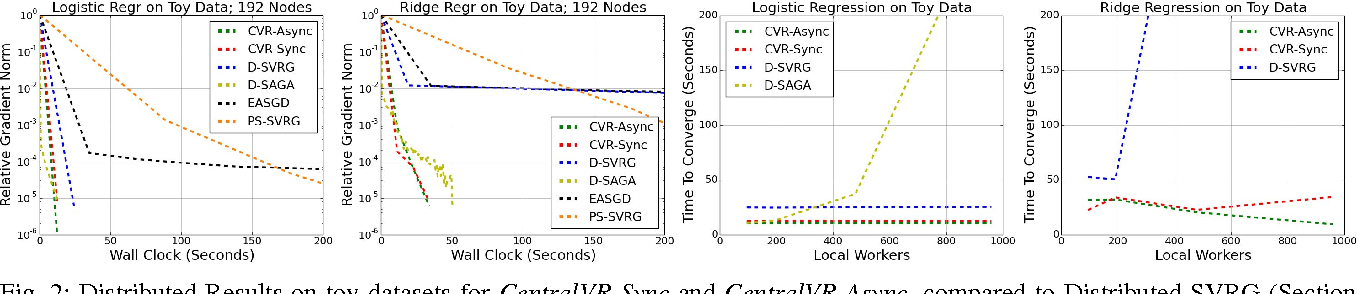 Figure 2 for Efficient Distributed SGD with Variance Reduction