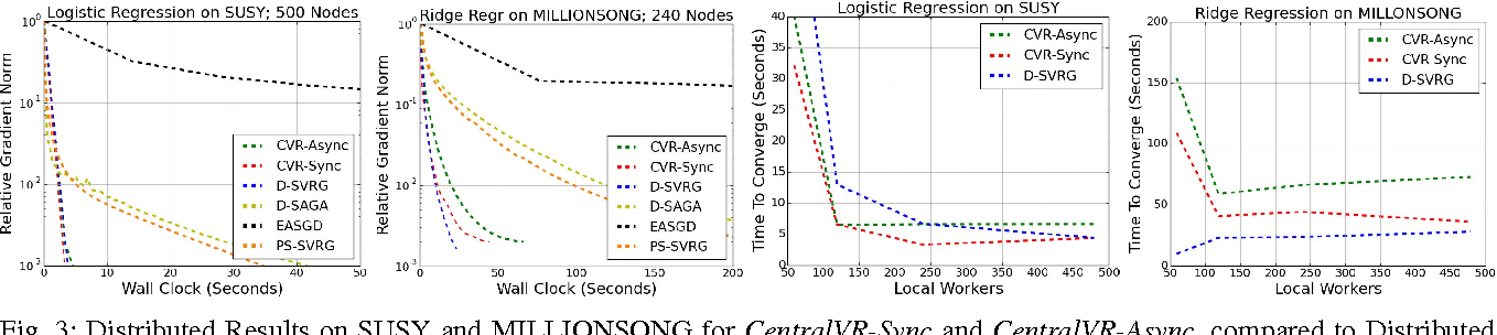 Figure 3 for Efficient Distributed SGD with Variance Reduction