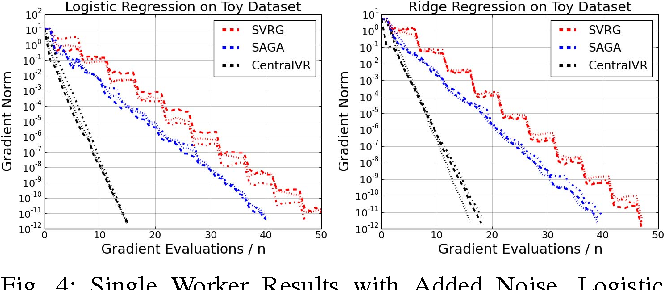 Figure 4 for Efficient Distributed SGD with Variance Reduction