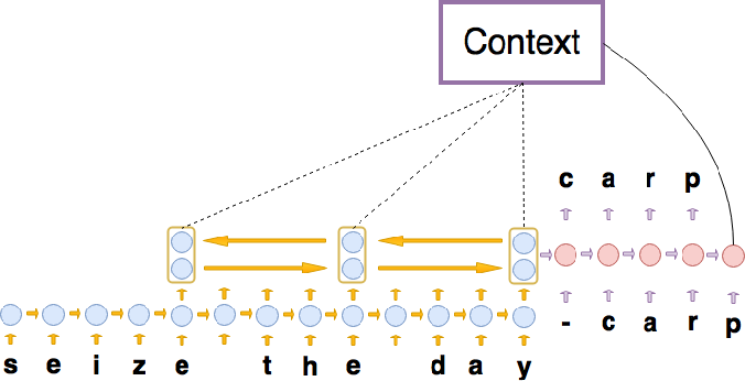 Figure 1 for Neural Machine Translation with Characters and Hierarchical Encoding