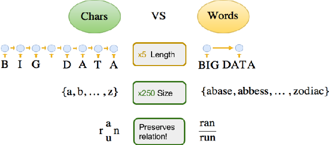 Figure 3 for Neural Machine Translation with Characters and Hierarchical Encoding