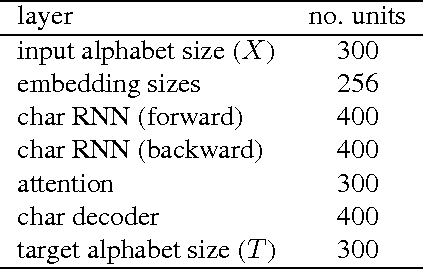 Figure 2 for Neural Machine Translation with Characters and Hierarchical Encoding