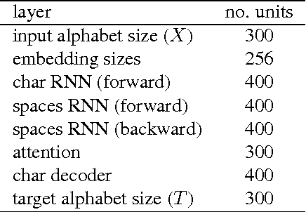 Figure 4 for Neural Machine Translation with Characters and Hierarchical Encoding