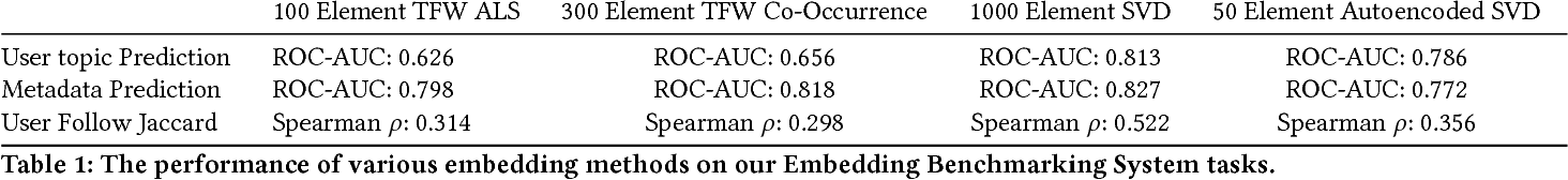 Figure 2 for Fighting Redundancy and Model Decay with Embeddings