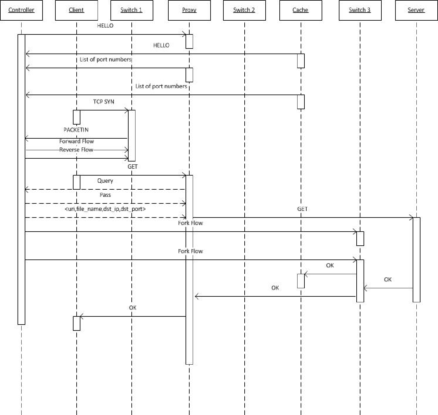 Fig. 3. Sequence diagram of the system