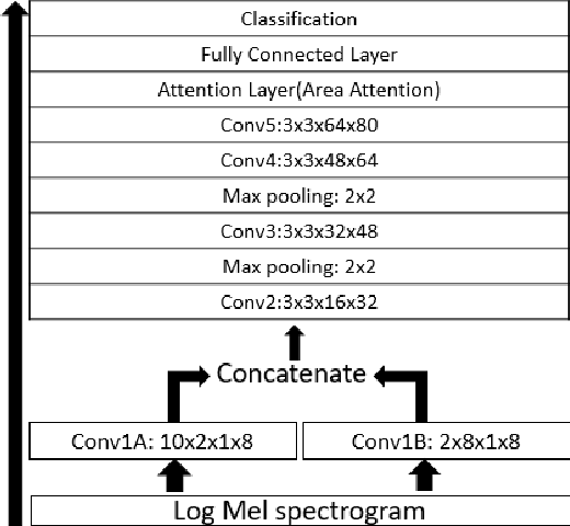Figure 1 for Speech Emotion Recognition with Multiscale Area Attention and Data Augmentation
