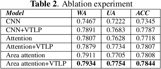Figure 4 for Speech Emotion Recognition with Multiscale Area Attention and Data Augmentation