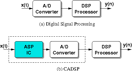 A low-power system for audio noise suppression: a cooperative analog