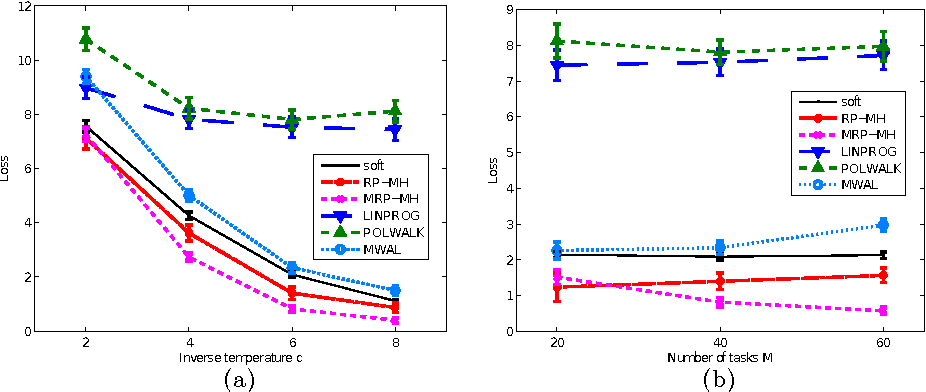 Figure 4 for Bayesian multitask inverse reinforcement learning