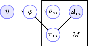 Figure 1 for Bayesian multitask inverse reinforcement learning
