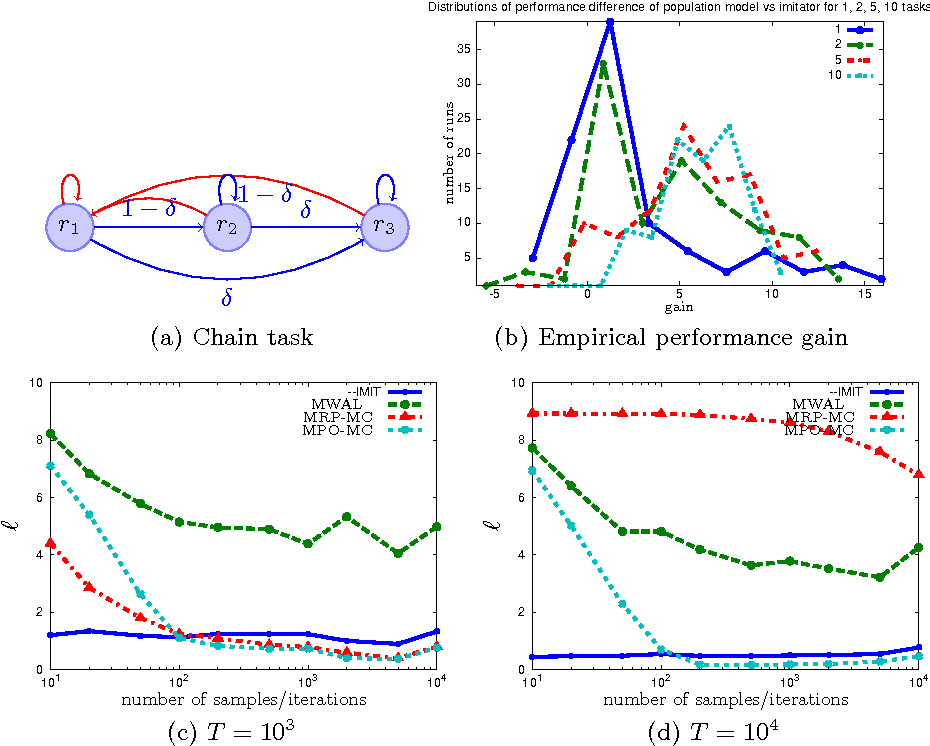 Figure 3 for Bayesian multitask inverse reinforcement learning