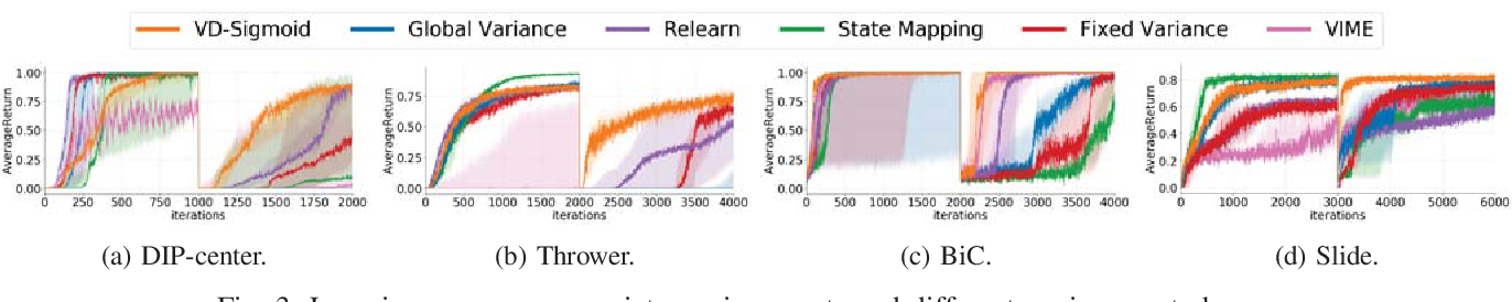 Figure 3 for Adaptive Variance for Changing Sparse-Reward Environments