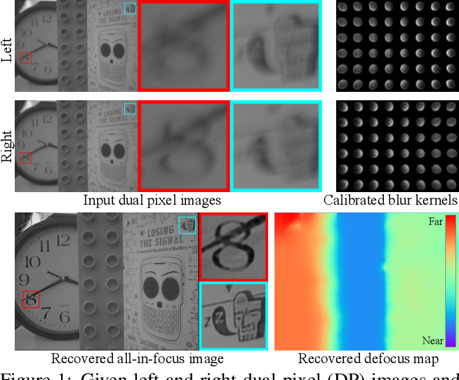 Figure 1 for Defocus Map Estimation and Deblurring from a Single Dual-Pixel Image
