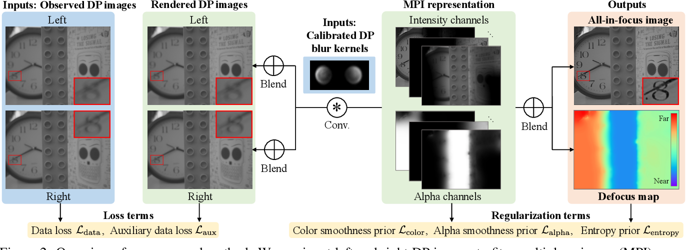 Figure 3 for Defocus Map Estimation and Deblurring from a Single Dual-Pixel Image