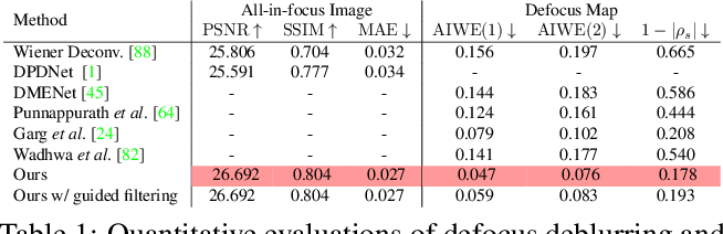 Figure 2 for Defocus Map Estimation and Deblurring from a Single Dual-Pixel Image