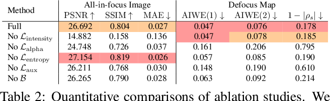 Figure 4 for Defocus Map Estimation and Deblurring from a Single Dual-Pixel Image