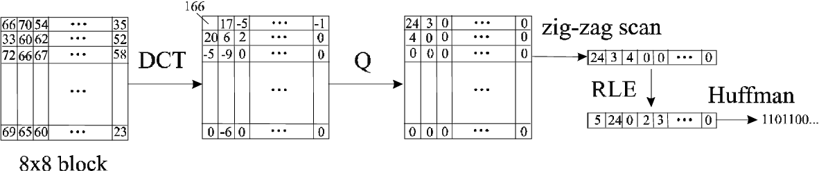 Figure 8. Intra coding