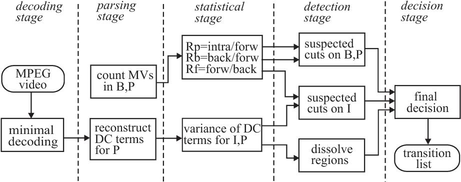 Figure 16. Shot detection algorithm of Meng, Juan and Chang