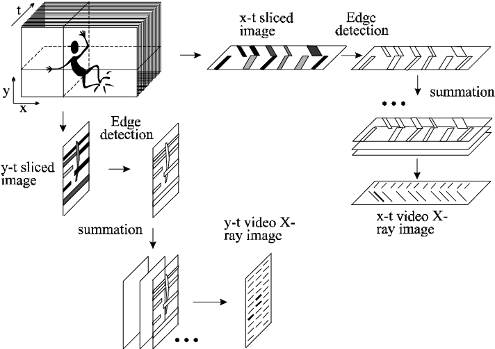 Figure 22. Creating video X-ray image