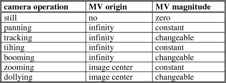 Table 2. MV patterns characterization