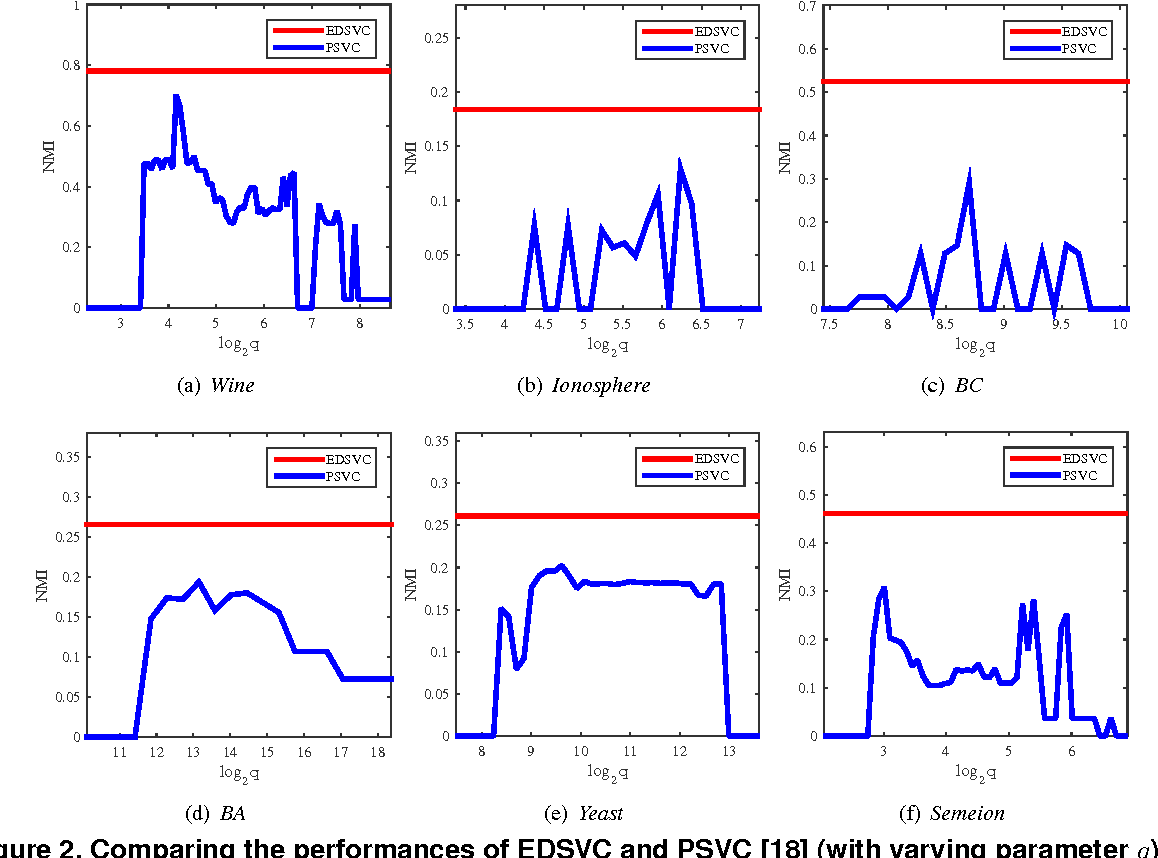 Figure 4 for Ensemble-driven support vector clustering: From ensemble learning to automatic parameter estimation